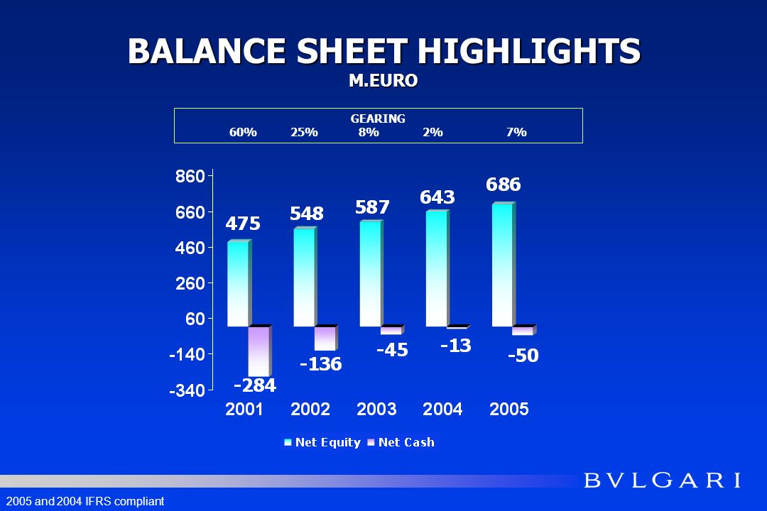 BALANCE SHEET HIGHLIGHTS M.EURO GEARING 60% 25% 8% 2% 7% 2005 and 2004 IFRS compliant
