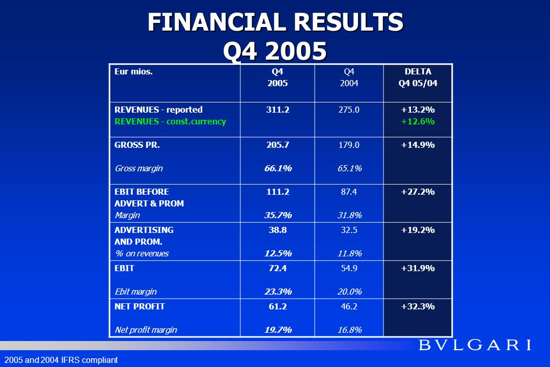 FINANCIAL RESULTS FY 2005 Eur mios.FY 2005 FY 2004 DELTA FY 05/04 REVENUES - reported REVENUES - const.currency 918.5831.6+10.5% +10.6% GROSS PROFIT Gross margin 596.9 65.0% 529.1 63.6% +12.8% EBIT BEFORE ADVERT & PROM.