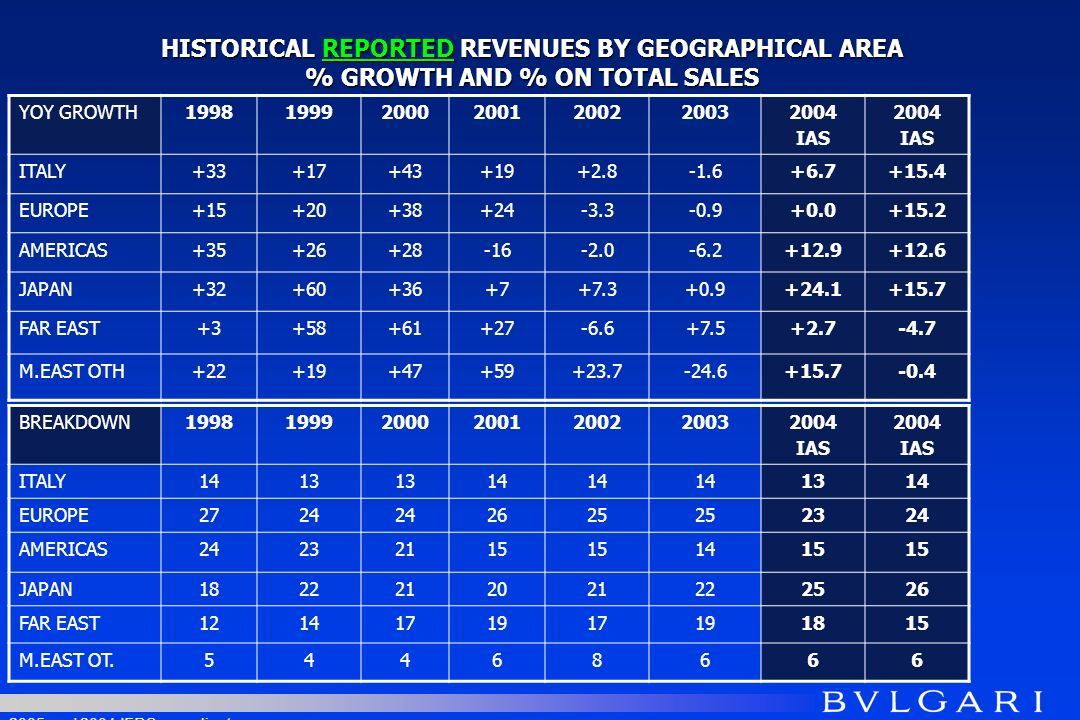 HISTORICAL REPORTED REVENUES BY GEOGRAPHICAL AREA % GROWTH AND % ON TOTAL SALES YOY GROWTH1998199920002001200220032004 IAS 2004 IAS ITALY+33+17+43+19+2.8-1.6+6.7+15.4 EUROPE+15+20+38+24-3.3-0.9+0.0+15.2 AMERICAS+35+26+28-16-2.0-6.2+12.9+12.6 JAPAN+32+60+36+7+7.3+0.9+24.1+15.7 FAR EAST+3+58+61+27-6.6+7.5+2.7-4.7 M.EAST OTH+22+19+47+59+23.7-24.6+15.7-0.4 BREAKDOWN1998199920002001200220032004 IAS 2004 IAS ITALY1413 14 1314 EUROPE2724 2625 2324 AMERICAS24232115 1415 JAPAN1822212021222526 FAR EAST1214171917191815 M.EAST OT.54468666 2005 and 2004 IFRS compliant