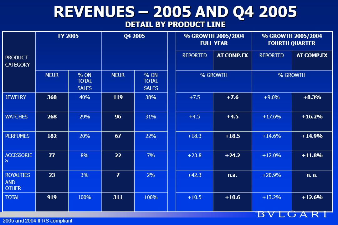 GEOGRAPHICA L AREA FY 2005Q4 2005 % GROWTH 2005/2004 FULL YEAR % GROWTH 2005/2004 FOURTH QUARTER REPORTEDAT COMP.FXREPORTEDAT COMP.FX MEUR% ON TOTAL SALES MEUR% ON TOTAL SALES % GROWTH ITALY13014%4414%+15.4%-+9.4%- EUROPE W/OUT ITALY 21924%7825%+15.2%-+33.0%- AMERICAS13815%4715%+12.6%+12.5%+4.8%+1.0% JAPAN 23926%8427%+15.7%+17.4%+17.9%+19.7% FAR EAST14015%4214%-4.7%-6.6%-10.3%-14.3% MIDDLE EAST AND OTHER 536%165%-0.4%n.