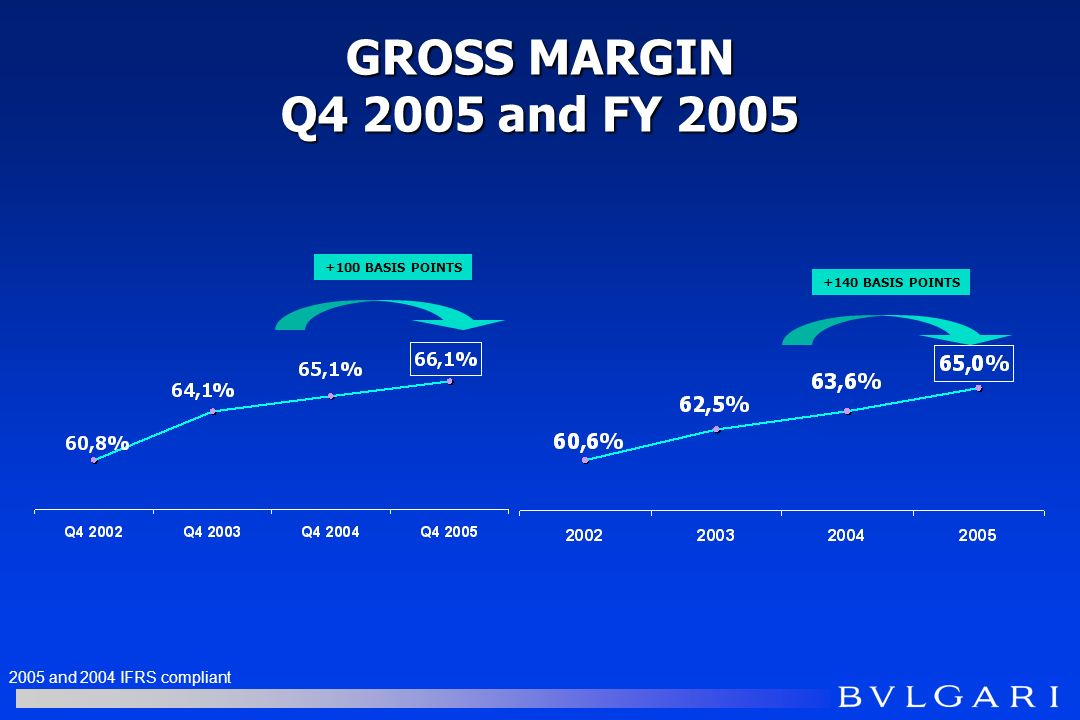GROSS MARGIN Q4 2005 and FY 2005 +100 BASIS POINTS +140 BASIS POINTS 2005 and 2004 IFRS compliant