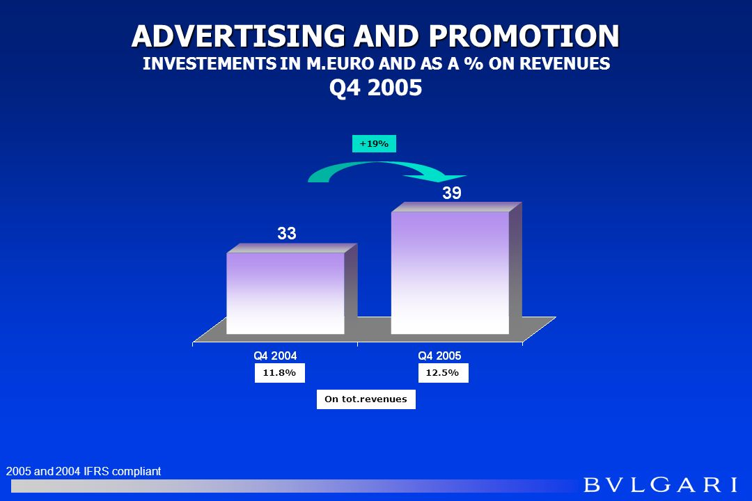 ADVERTISING AND PROMOTION ADVERTISING AND PROMOTION INVESTEMENTS IN M.EURO AND AS A % ON REVENUES Q4 2005 11.8% On tot.revenues 12.5% +19% 2005 and 2004 IFRS compliant