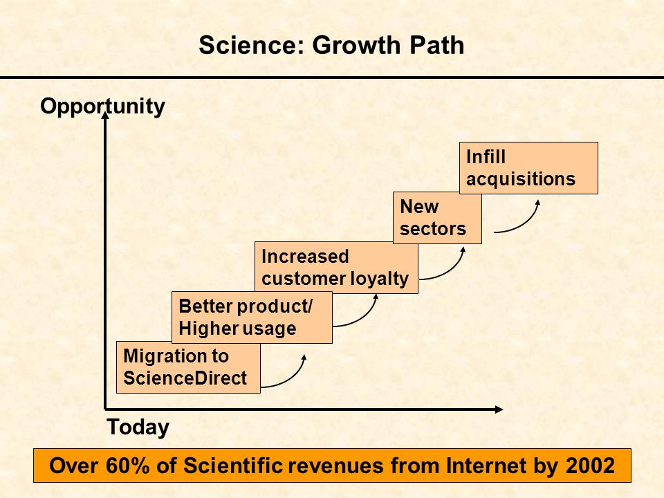Increased customer loyalty Science: Growth Path Migration to ScienceDirect Better product/ Higher usage New sectors Infill acquisitions Opportunity To