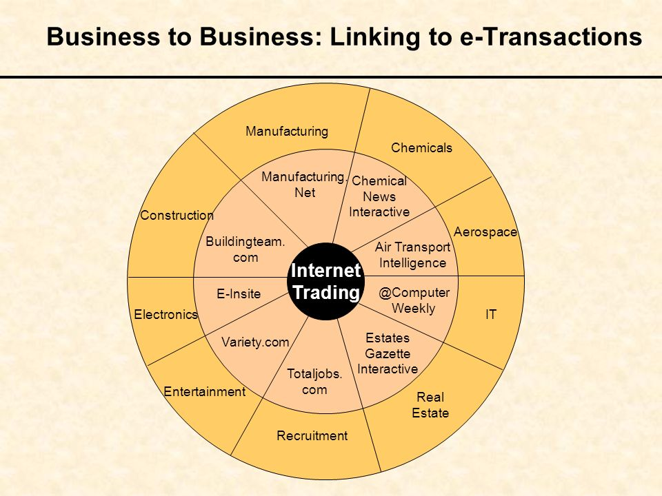 Business to Business: Linking to e-Transactions Internet Trading Manufacturing. Net Chemical News Interactive Air Transport Intelligence @Computer Wee