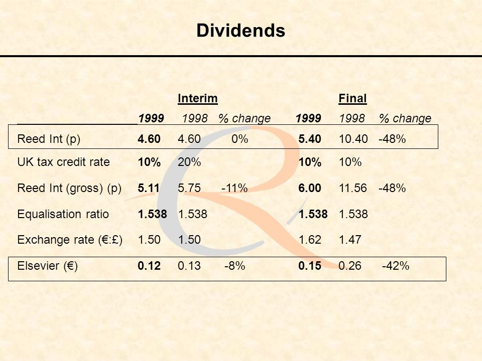 Dividends InterimFinal 1999 1998% change 19991998% change Reed Int (p)4.604.60 0%5.4010.40-48% UK tax credit rate 10%20%10%10% Reed Int (gross) (p)5.1