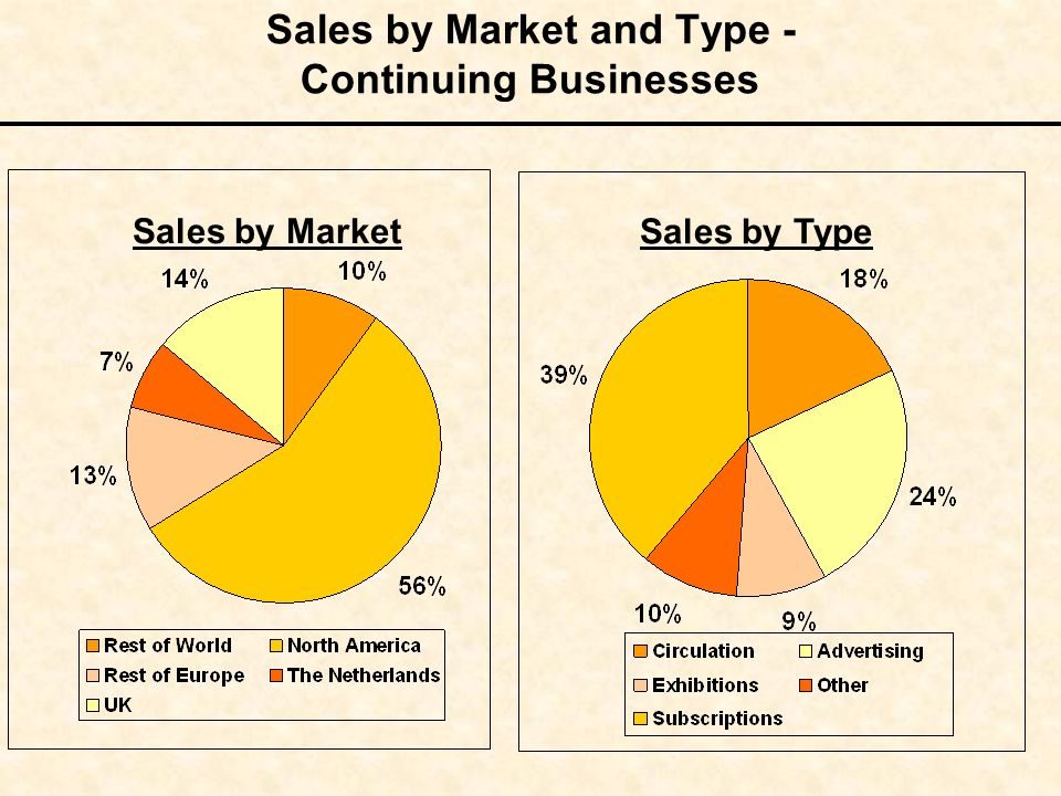 Sales by Market and Type - Continuing Businesses Sales by Market Sales by Type