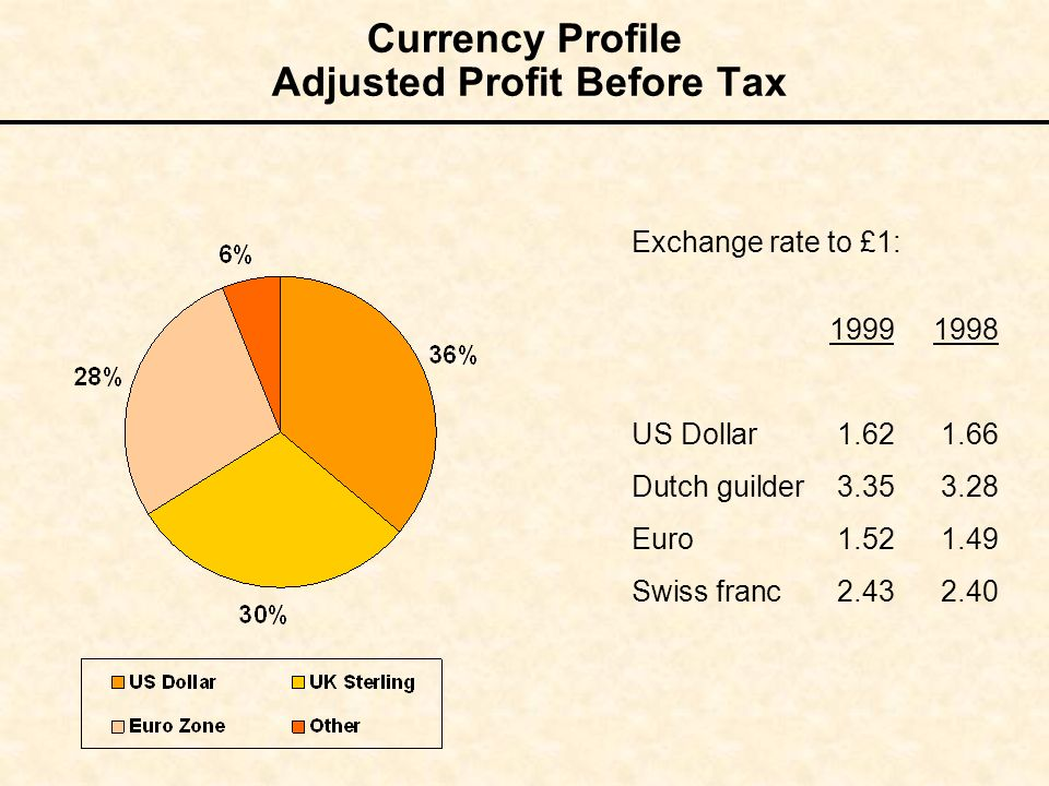Currency Profile Adjusted Profit Before Tax Exchange rate to £1: 19991998 US Dollar1.621.66 Dutch guilder3.353.28 Euro 1.521.49 Swiss franc2.432.40