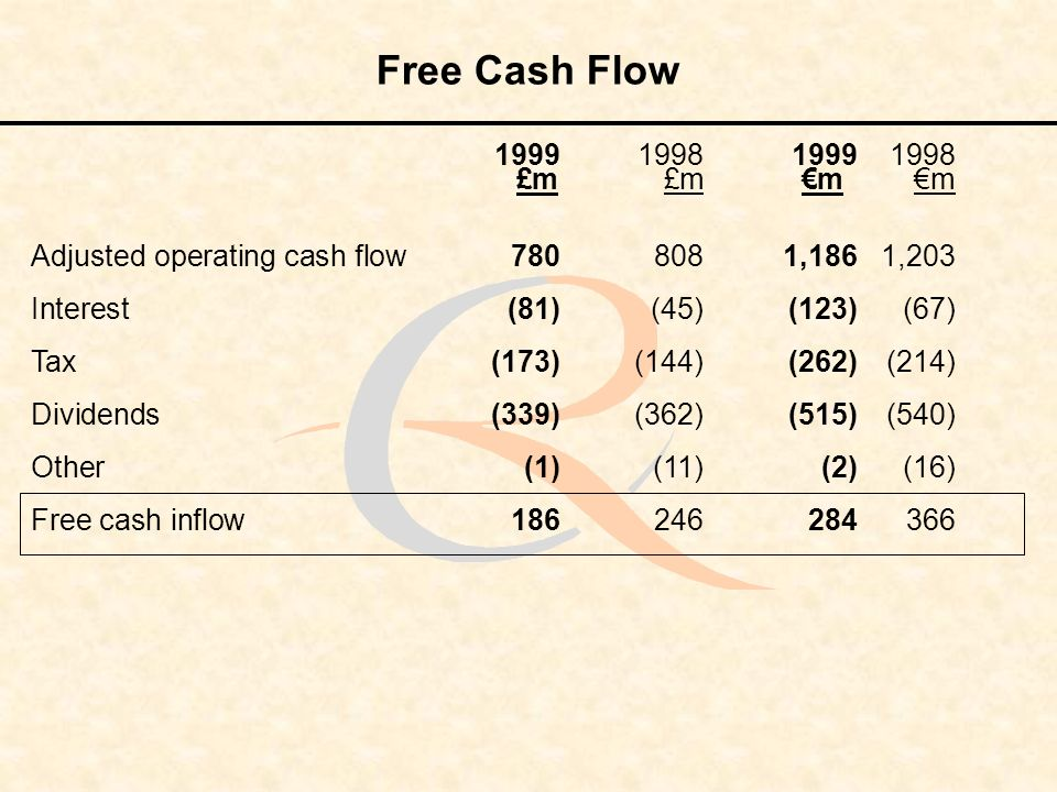 Free Cash Flow 1999199819991998 £m £m m m Adjusted operating cash flow7808081,1861,203 Interest (81)(45)(123)(67) Tax(173)(144)(262)(214) Dividends(339)(362)(515)(540) Other(1)(11)(2)(16) Free cash inflow 186246284366