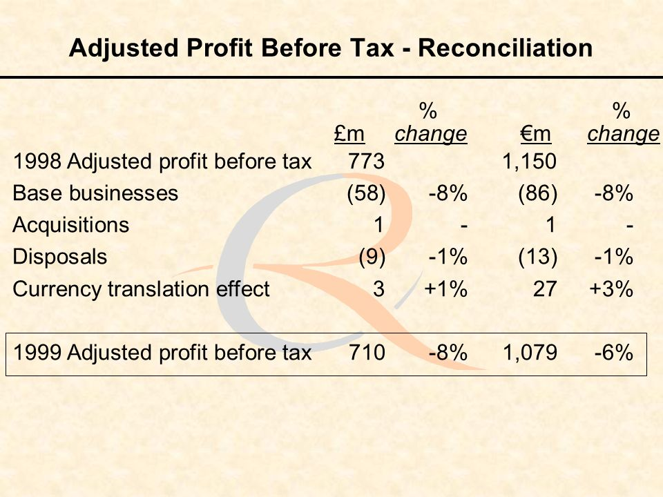 Adjusted Profit Before Tax - Reconciliation 1998 Adjusted profit before tax 773 1,150 Base businesses (58) -8% (86)-8% Acquisitions1-1 - Disposals (9)