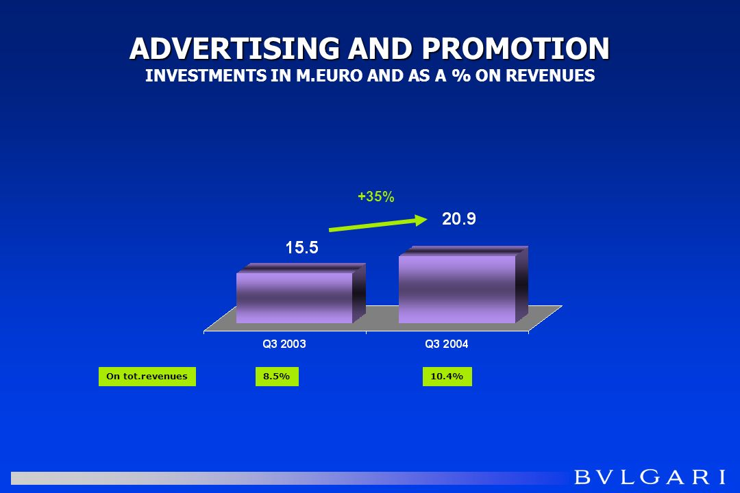 ADVERTISING AND PROMOTION ADVERTISING AND PROMOTION INVESTMENTS IN M.EURO AND AS A % ON REVENUES 8.5%10.4%On tot.revenues +35%