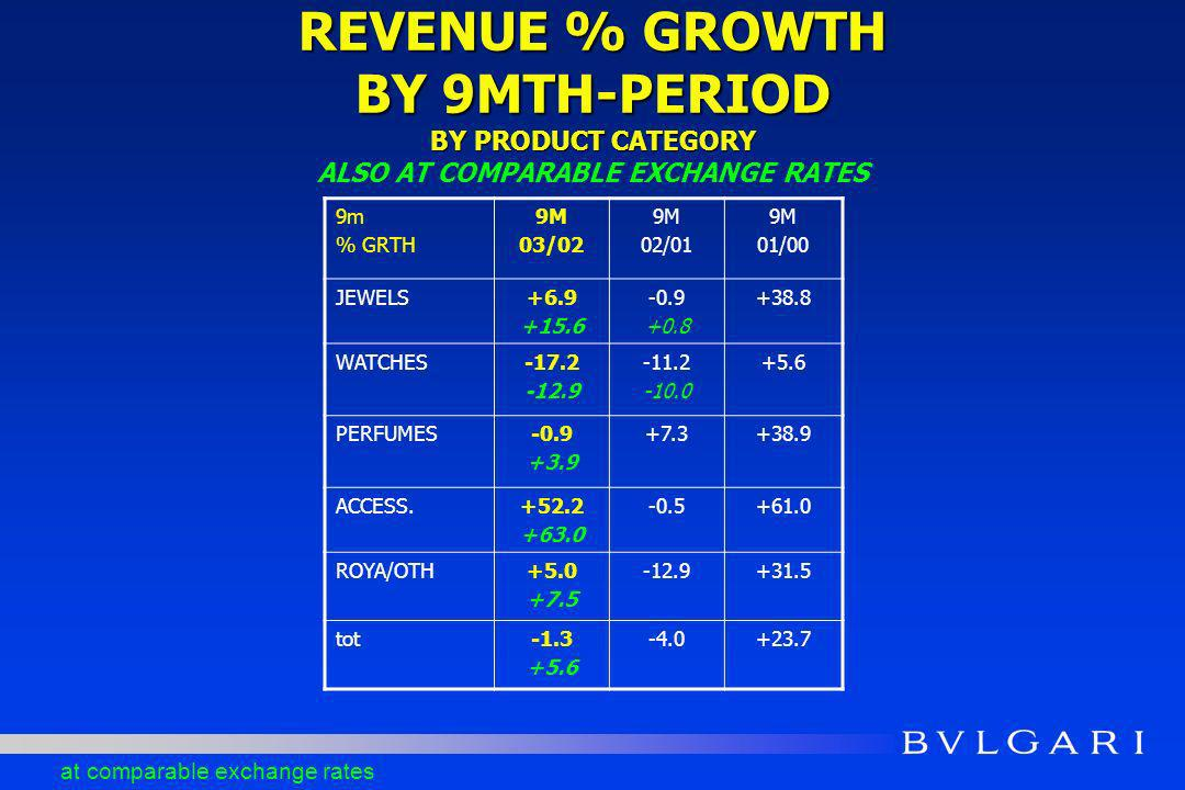 REVENUE % GROWTH BY 9MTH-PERIOD BY PRODUCT CATEGORY REVENUE % GROWTH BY 9MTH-PERIOD BY PRODUCT CATEGORY ALSO AT COMPARABLE EXCHANGE RATES 9m % GRTH 9M 03/02 9M 02/01 9M 01/00 JEWELS+6.9 +15.6 -0.9 +0.8 +38.8 WATCHES-17.2 -12.9 -11.2 -10.0 +5.6 PERFUMES-0.9 +3.9 +7.3+38.9 ACCESS.+52.2 +63.0 -0.5+61.0 ROYA/OTH+5.0 +7.5 -12.9+31.5 tot-1.3 +5.6 -4.0+23.7 at comparable exchange rates