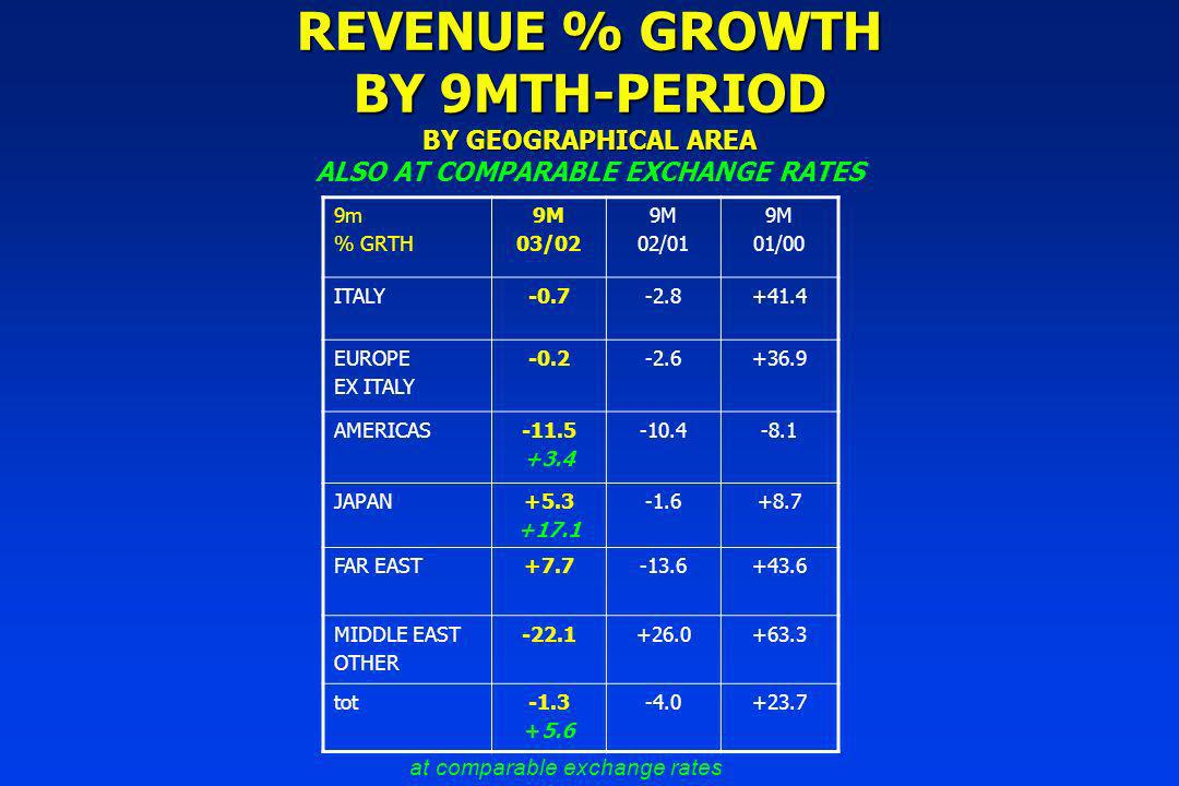 REVENUE % GROWTH BY 9MTH-PERIOD BY GEOGRAPHICAL AREA REVENUE % GROWTH BY 9MTH-PERIOD BY GEOGRAPHICAL AREA ALSO AT COMPARABLE EXCHANGE RATES 9m % GRTH 9M 03/02 9M 02/01 9M 01/00 ITALY-0.7-2.8+41.4 EUROPE EX ITALY -0.2-2.6+36.9 AMERICAS-11.5 +3.4 -10.4-8.1 JAPAN+5.3 +17.1 -1.6+8.7 FAR EAST+7.7-13.6+43.6 MIDDLE EAST OTHER -22.1+26.0+63.3 tot-1.3 +5.6 -4.0+23.7 at comparable exchange rates