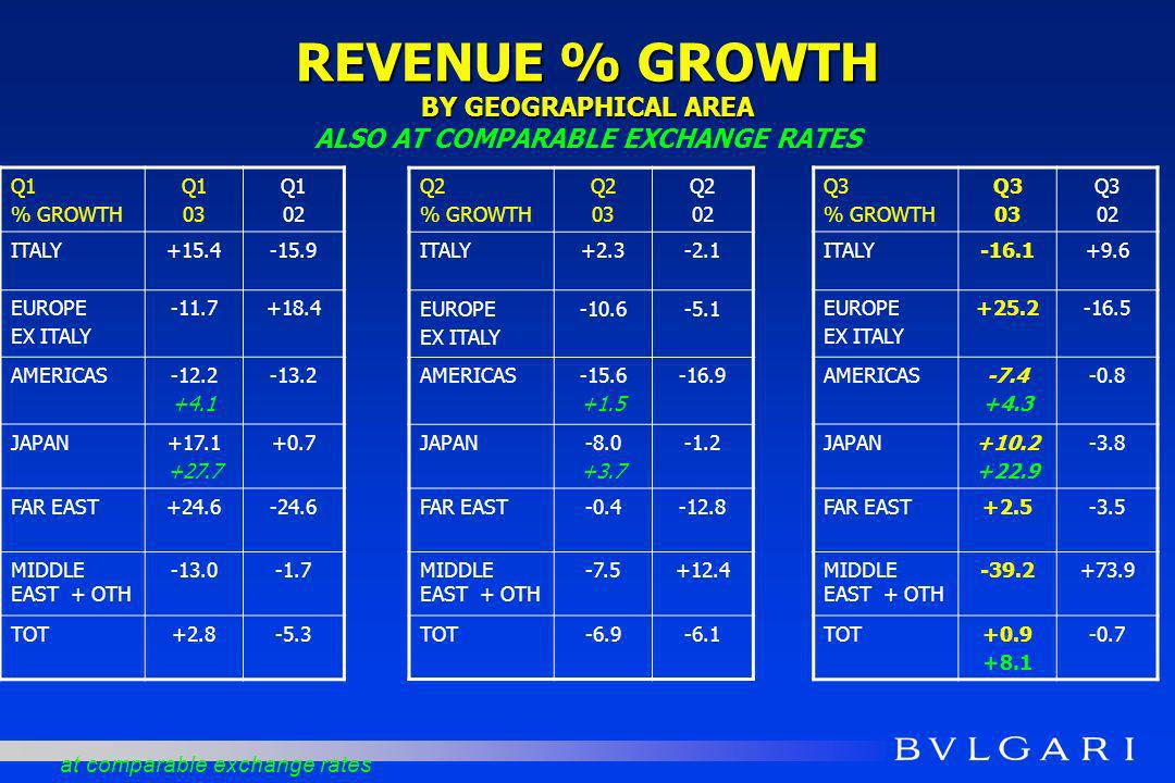 REVENUE % GROWTH BY GEOGRAPHICAL AREA REVENUE % GROWTH BY GEOGRAPHICAL AREA ALSO AT COMPARABLE EXCHANGE RATES Q1 % GROWTH Q1 03 Q1 02 ITALY+15.4-15.9 EUROPE EX ITALY -11.7+18.4 AMERICAS-12.2 +4.1 -13.2 JAPAN+17.1 +27.7 +0.7 FAR EAST+24.6-24.6 MIDDLE EAST + OTH -13.0-1.7 TOT+2.8-5.3 at comparable exchange rates Q2 % GROWTH Q2 03 Q2 02 ITALY+2.3-2.1 EUROPE EX ITALY -10.6-5.1 AMERICAS-15.6 +1.5 -16.9 JAPAN-8.0 +3.7 -1.2 FAR EAST-0.4-12.8 MIDDLE EAST + OTH -7.5+12.4 TOT-6.9-6.1 Q3 % GROWTH Q3 03 Q3 02 ITALY-16.1+9.6 EUROPE EX ITALY +25.2-16.5 AMERICAS-7.4 +4.3 -0.8 JAPAN+10.2 +22.9 -3.8 FAR EAST+2.5-3.5 MIDDLE EAST + OTH -39.2+73.9 TOT+0.9 +8.1 -0.7