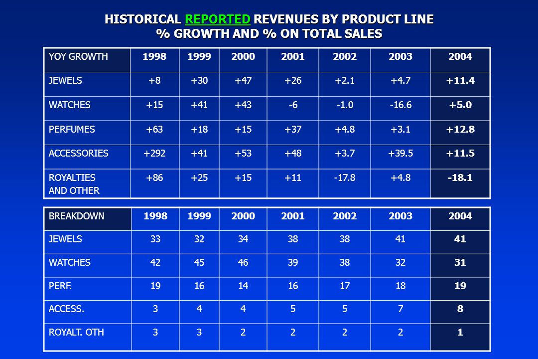 HISTORICAL REPORTED REVENUES BY PRODUCT LINE % GROWTH AND % ON TOTAL SALES YOY GROWTH1998199920002001200220032004 JEWELS+8+30+47+26+2.1+4.7+11.4 WATCHES+15+41+43-6-16.6+5.0 PERFUMES+63+18+15+37+4.8+3.1+12.8 ACCESSORIES+292+41+53+48+3.7+39.5+11.5 ROYALTIES AND OTHER +86+25+15+11-17.8+4.8-18.1 BREAKDOWN1998199920002001200220032004 JEWELS33323438 41 WATCHES42454639383231 PERF.19161416171819 ACCESS.3445578 ROYALT.