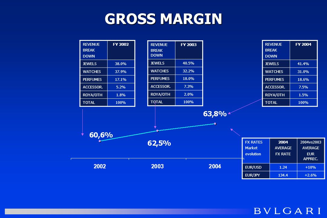 GROSS MARGIN REVENUE BREAK DOWN FY 2002 JEWELS38.0% WATCHES37.9% PERFUMES17.1% ACCESSOR.5.2% ROYA/OTH1.8% TOTAL100% REVENUE BREAK DOWN FY 2003 JEWELS40.5% WATCHES32.2% PERFUMES18.0% ACCESSOR.7.3% ROYA/OTH2.0% TOTAL100% REVENUE BREAK DOWN FY 2004 JEWELS41.4% WATCHES31.0% PERFUMES18.6% ACCESSOR.7.5% ROYA/OTH1.5% TOTAL100% FX RATES Market evolution 2004 AVERAGE FX RATE 2004vs2003 AVERAGE EUR APPREC.