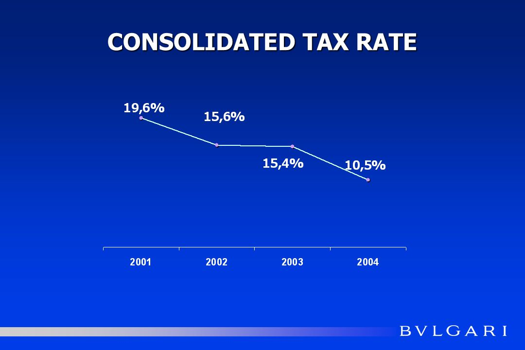 CONSOLIDATED TAX RATE