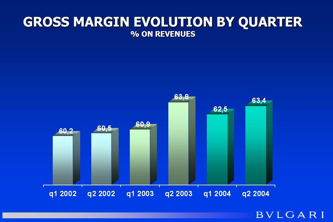 GROSS MARGIN EVOLUTION BY QUARTER % ON REVENUES