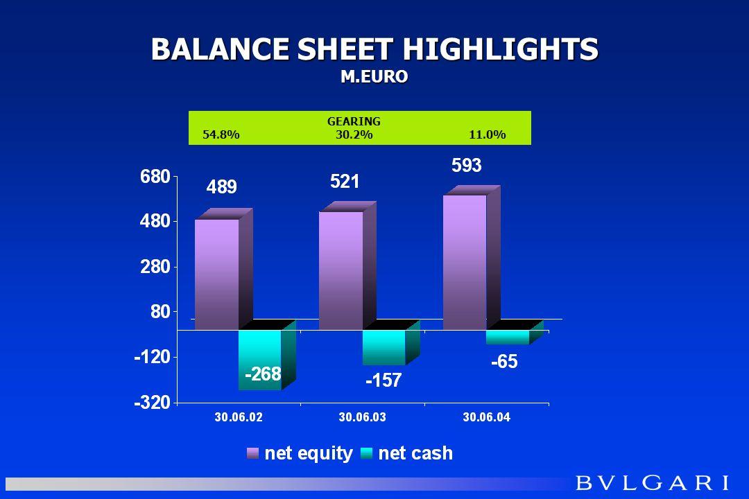 BALANCE SHEET HIGHLIGHTS M.EURO GEARING 54.8%30.2%11.0%