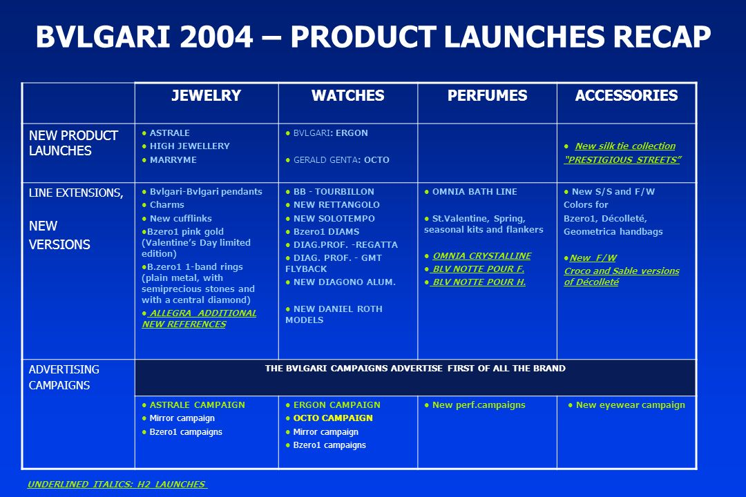 2004 – NETWORK EVOLUTION As of end H1 2004 Notes on Q2 As of end Q1 2004 As of end 2003 Notes on Q1 DOS BOUTIQUES 101 THE 6 ADDITIONAL STORES ARE ON AVERAGE SMALL 10092 8 CORNERS FORMERLY RUN BY A JAPANESE PARTNER ON A COMMISSION BASIS AND CLASSIFIED UNDER THE WHOLESALE STORES CATEGORY ARE NOW CLASSIFIED UNDER DIRECTLY OPERATED STORES FRANCHISEES 3935 TOTAL STORES 140135127 TRAVEL RETAIL AND WHOLESALE STORES 484755 TOTAL STORES+P.O.S.