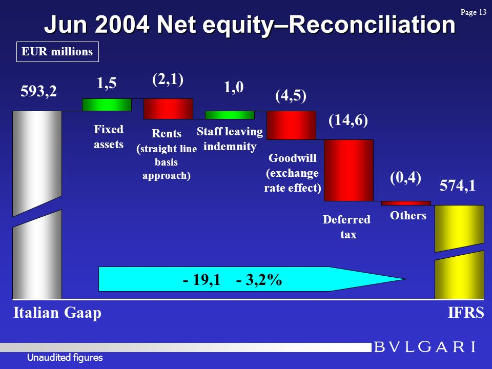 Jun 2004 Net equity–Reconciliation 593,2 Italian GaapIFRS 574,1 EUR millions - 19,1 - 3,2% 1,5 Fixed assets Rents ( straight line basis approach) (2,1) 1,0 Deferred tax (0,4) Others Staff leaving indemnity Goodwill (exchange rate effect) (4,5) (14,6) Unaudited figures Page 13