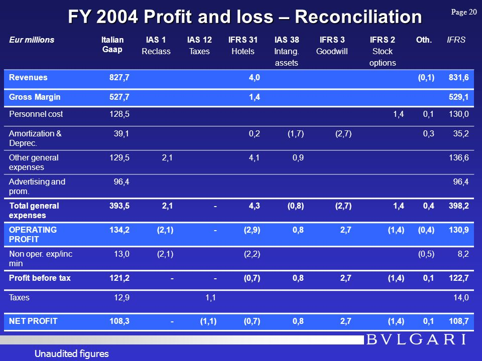 FY 2004 Profit and loss – Reconciliation Eur millionsItalian Gaap IAS 1 Reclass IAS 12 Taxes IFRS 31 Hotels IAS 38 Intang.