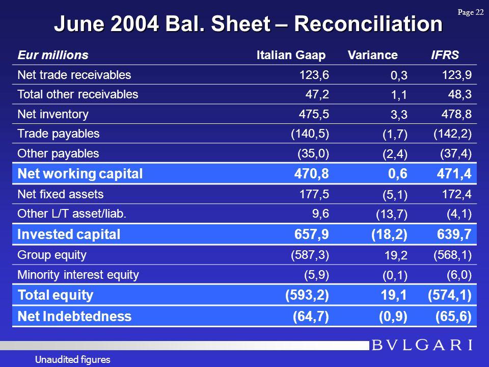 June 2004 Bal. Sheet – Reconciliation Eur millionsItalian GaapVarianceIFRS Net trade receivables123,60,3123,9 Total other receivables47,21,148,3 Net i
