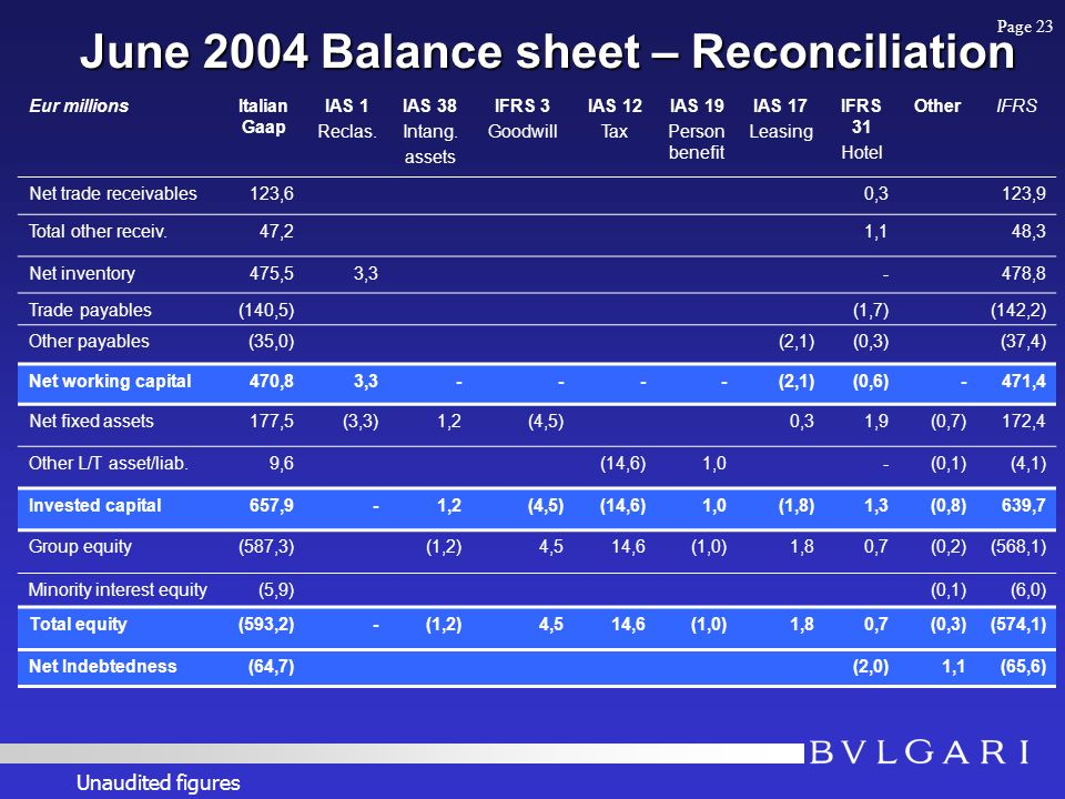 June 2004 Balance sheet – Reconciliation June 2004 Balance sheet – Reconciliation Eur millionsItalian Gaap IAS 1 Reclas.
