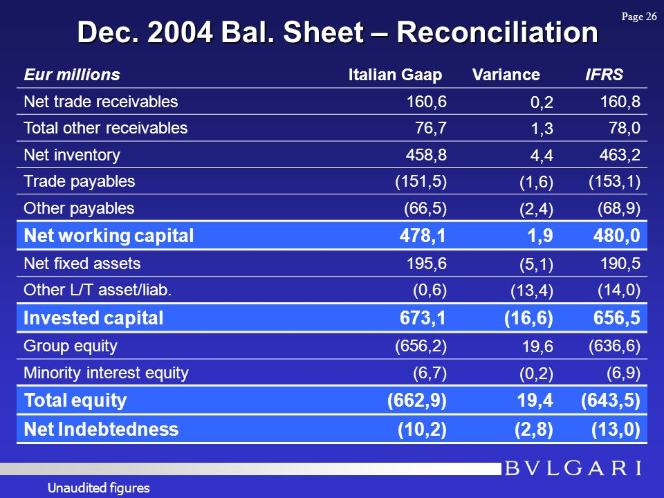 Dec. 2004 Bal. Sheet – Reconciliation Eur millionsItalian GaapVarianceIFRS Net trade receivables160,60,2160,8 Total other receivables76,71,378,0 Net i