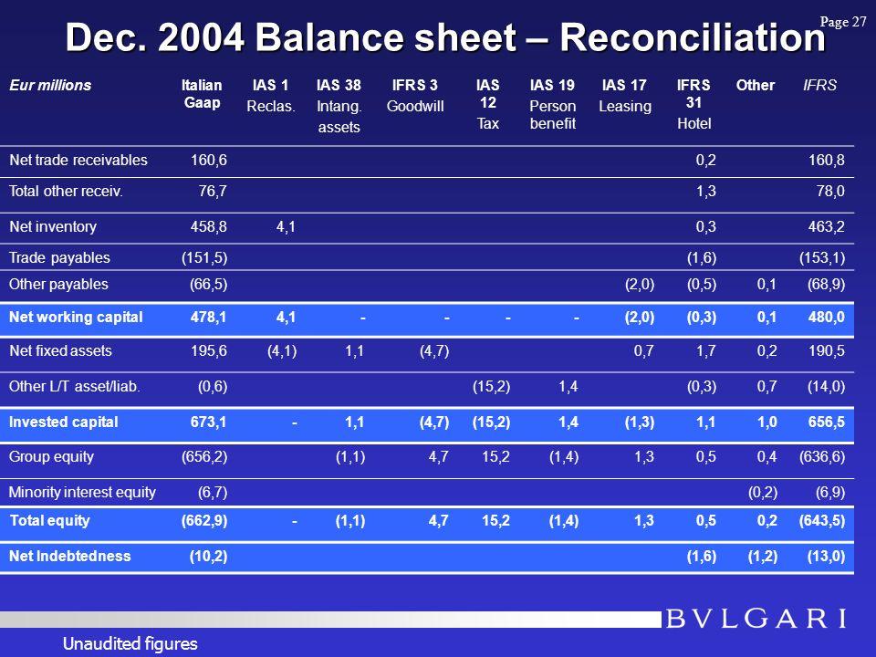 Dec. 2004 Balance sheet – Reconciliation Eur millionsItalian Gaap IAS 1 Reclas. IAS 38 Intang. assets IFRS 3 Goodwill IAS 12 Tax IAS 19 Person benefit