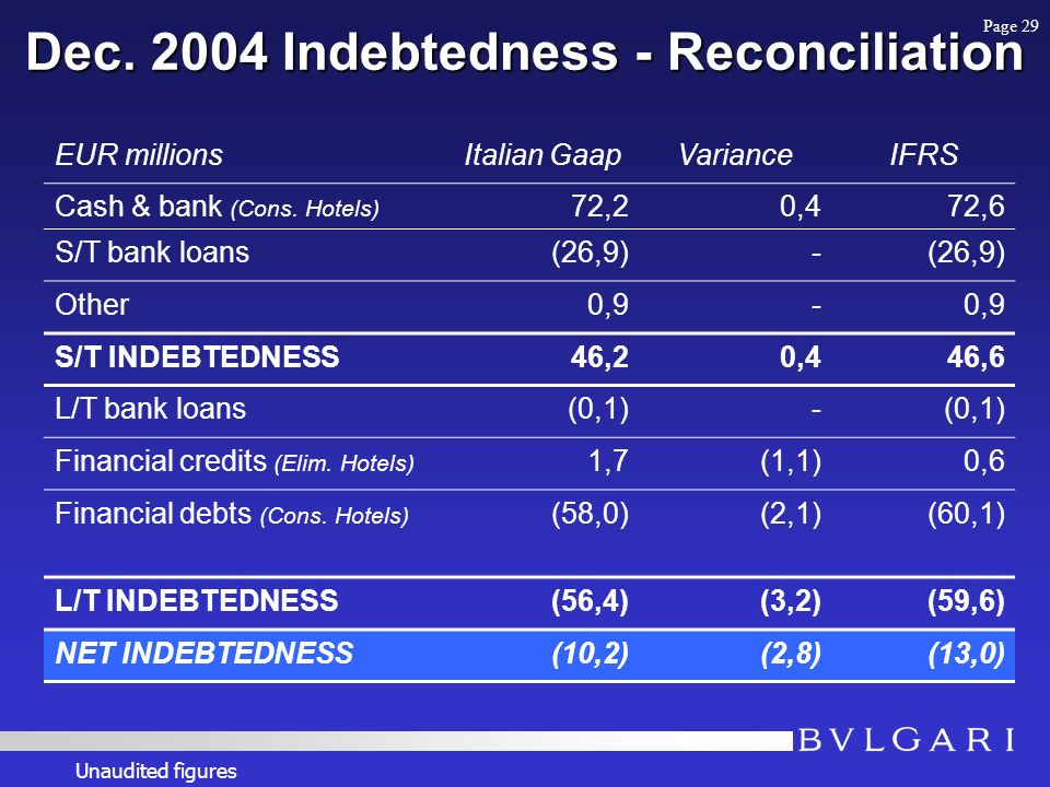 Dec. 2004 Indebtedness - Reconciliation EUR millionsItalian GaapVarianceIFRS Cash & bank (Cons.