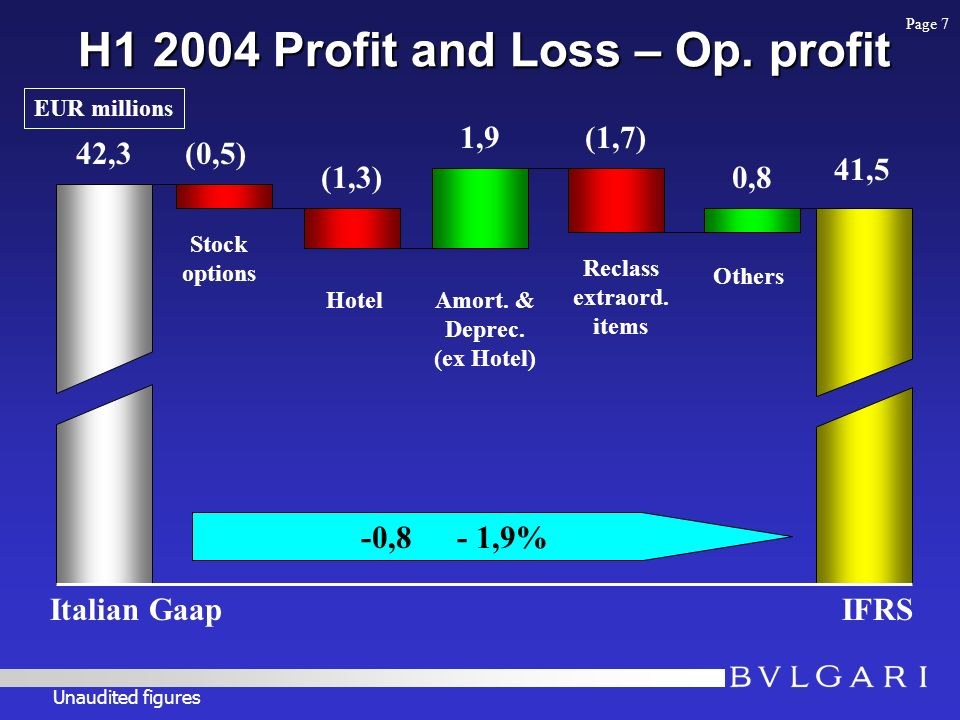 H1 2004 Profit and Loss – Op.
