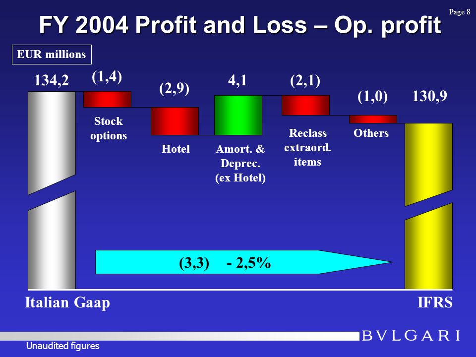 FY 2004 Profit and Loss – Op.