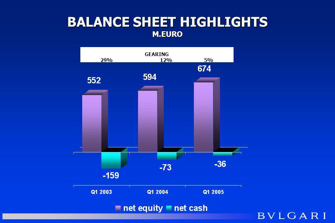 BALANCE SHEET HIGHLIGHTS M.EURO GEARING 29%12% 5%