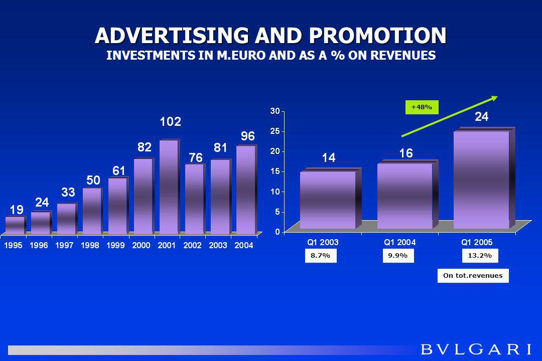 ADVERTISING AND PROMOTION ADVERTISING AND PROMOTION INVESTMENTS IN M.EURO AND AS A % ON REVENUES 8.7%9.9% On tot.revenues 13.2% +48%
