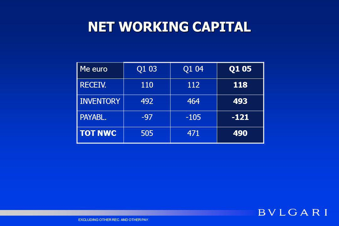 NET WORKING CAPITAL Me euroQ1 03Q1 04Q1 05 RECEIV.110112118 INVENTORY492464493 PAYABL.-97-105-121 TOT NWC505471490 EXCLUDING OTHER REC.