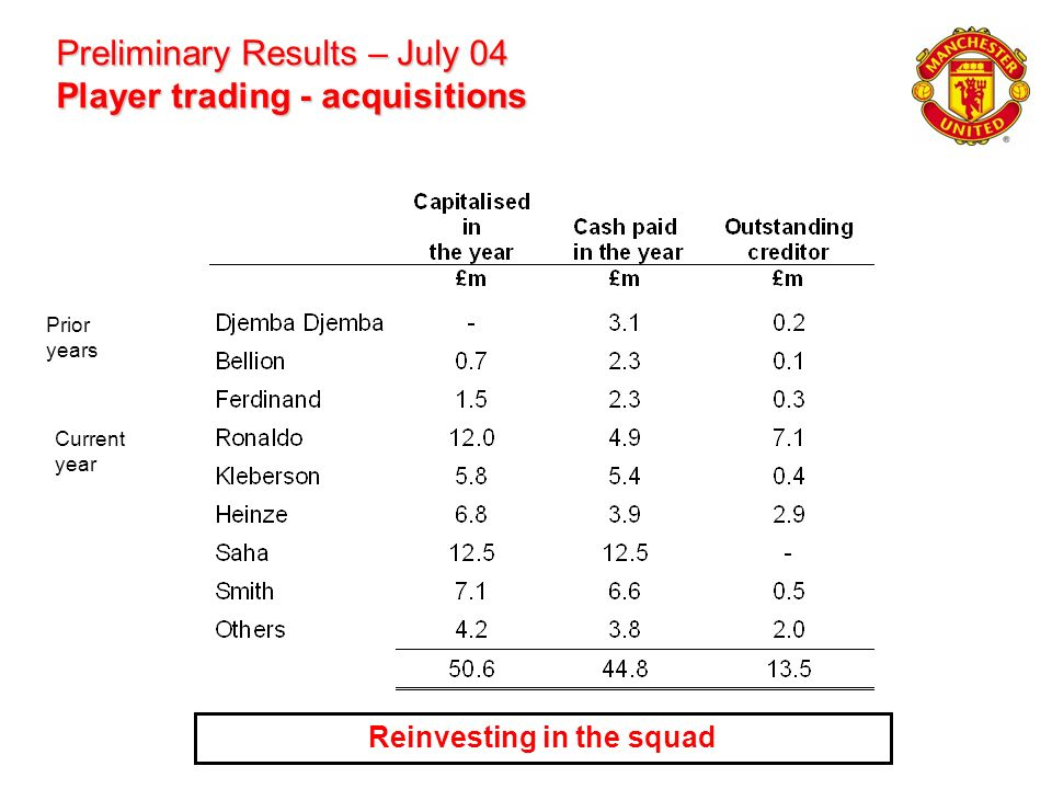 Preliminary Results – July 04 Player trading - acquisitions Reinvesting in the squad Prior years Current year