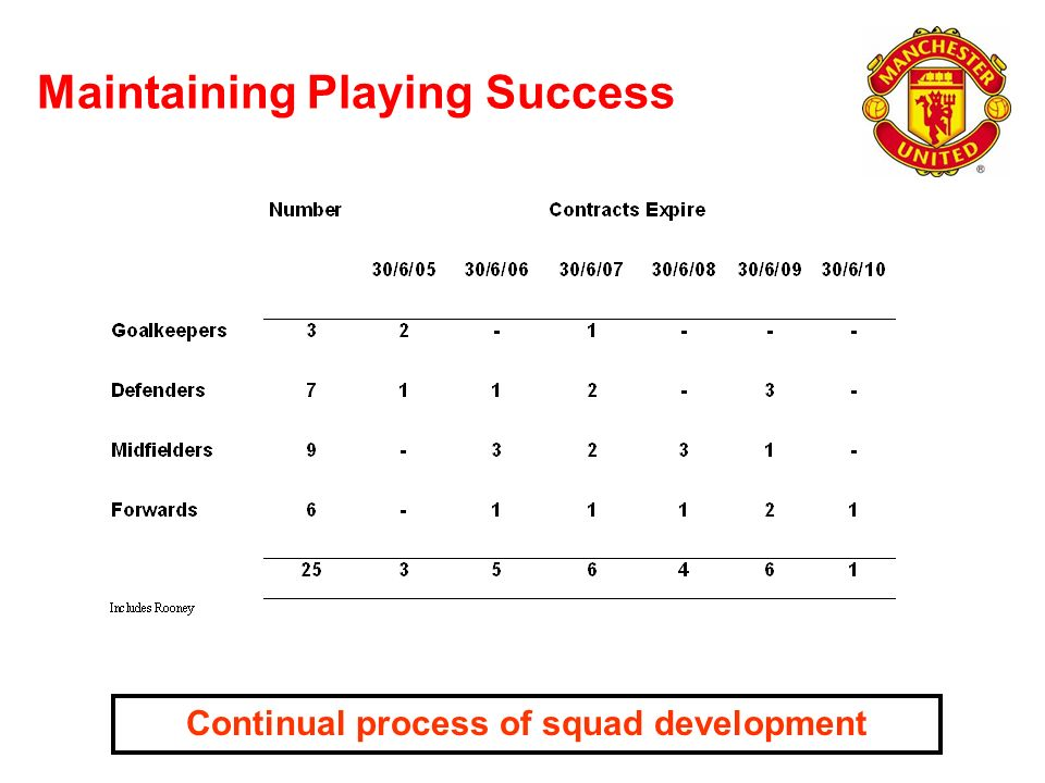 Maintaining Playing Success Continual process of squad development