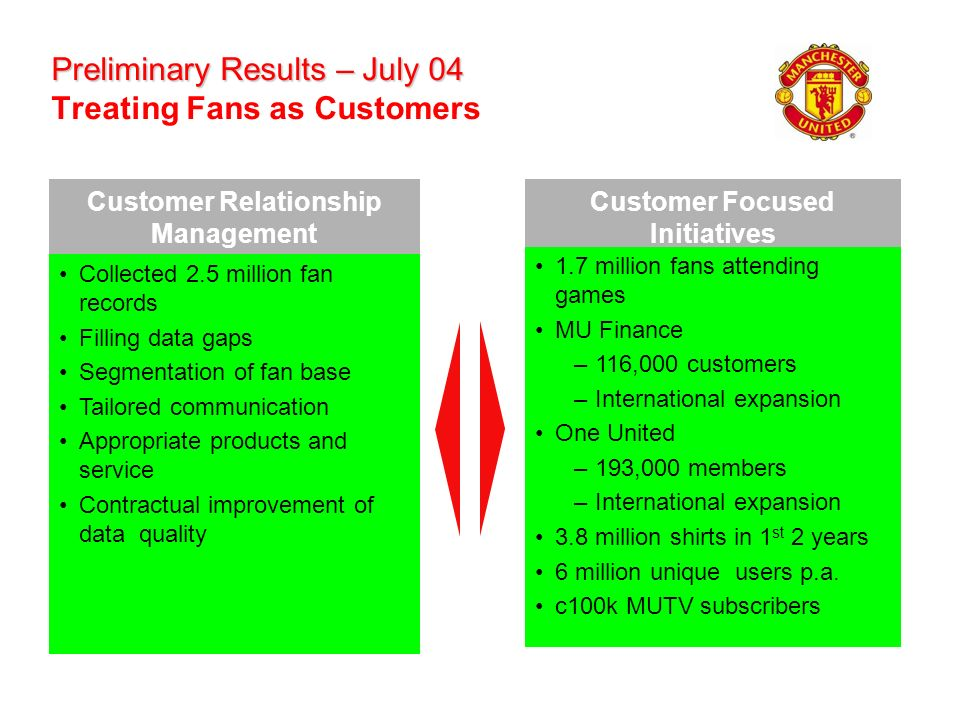 Preliminary Results – July 04 Preliminary Results – July 04 Treating Fans as Customers Customer Focused Initiatives 1.7 million fans attending games M
