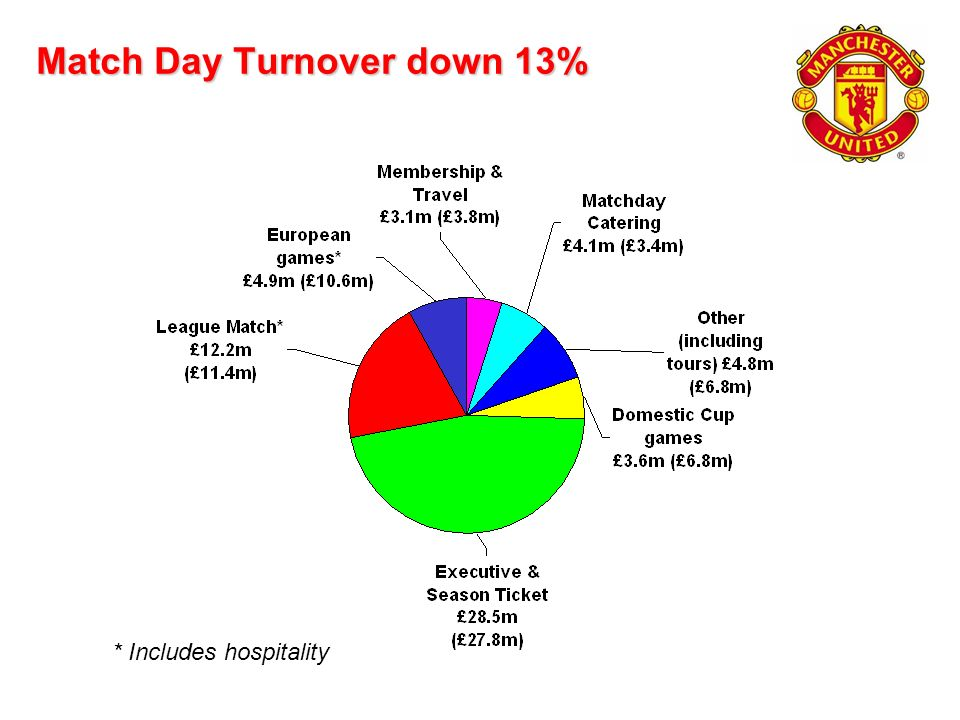 Match Day Turnover down 13% * Includes hospitality