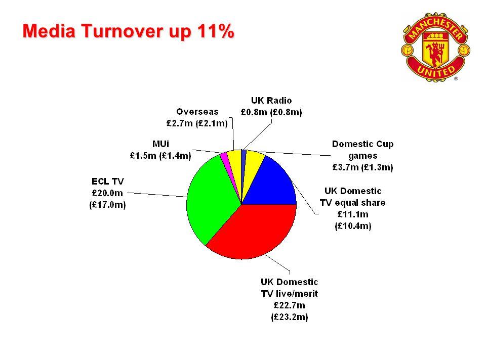 Media Turnover up 11%