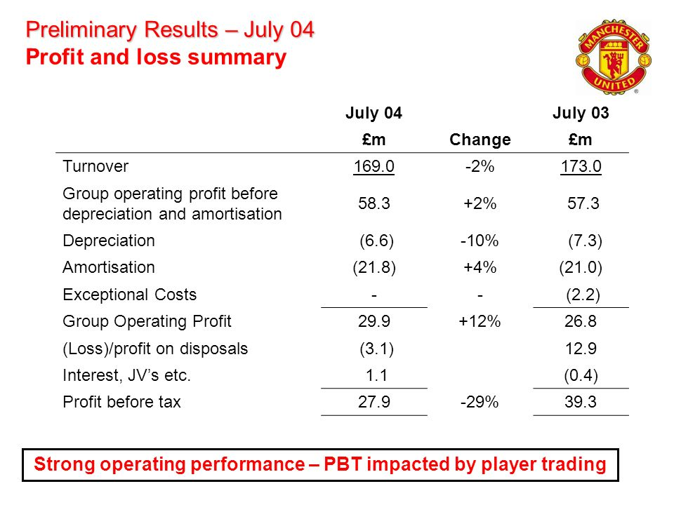Preliminary Results – July 04 Preliminary Results – July 04 Profit and loss summary July 04July 03 £mChange£m Turnover169.0-2%173.0 Group operating pr