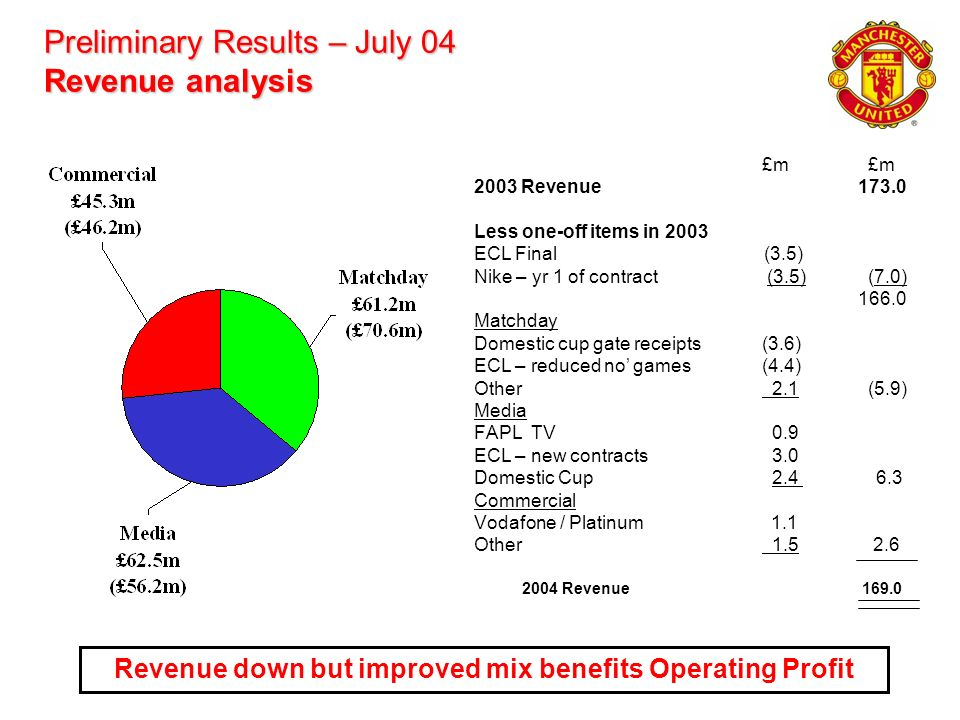 Preliminary Results – July 04 Revenue analysis £m 2003 Revenue173.0 Less one-off items in 2003 ECL Final (3.5) Nike – yr 1 of contract (3.5) (7.0) 166
