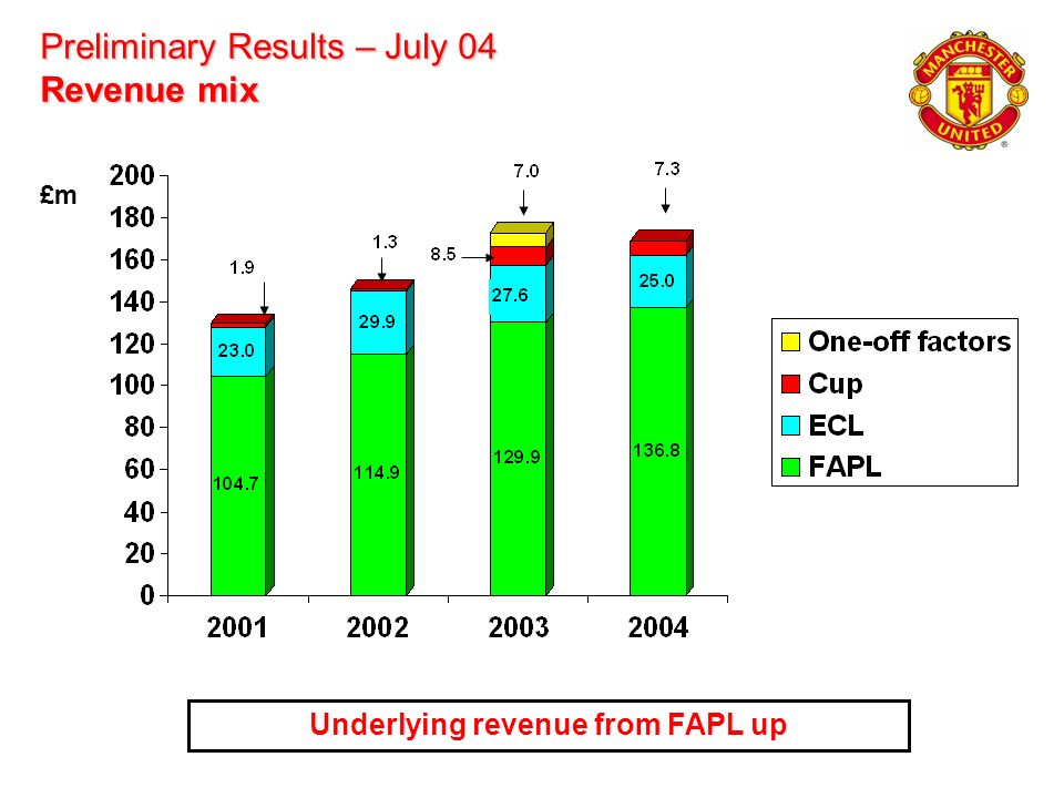 Preliminary Results – July 04 Revenue mix Underlying revenue from FAPL up £m