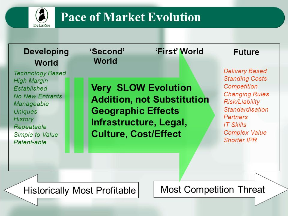 Technology Based High Margin Established No New Entrants Manageable Uniques History Repeatable Simple to Value Patent-able Most Competition Threat Historically Most Profitable Developing World Second World First World Future Very SLOW Evolution Addition, not Substitution Geographic Effects Infrastructure, Legal, Culture, Cost/Effect Delivery Based Standing Costs Competition Changing Rules Risk/Liability Standardisation Partners IT Skills Complex Value Shorter IPR Pace of Market Evolution