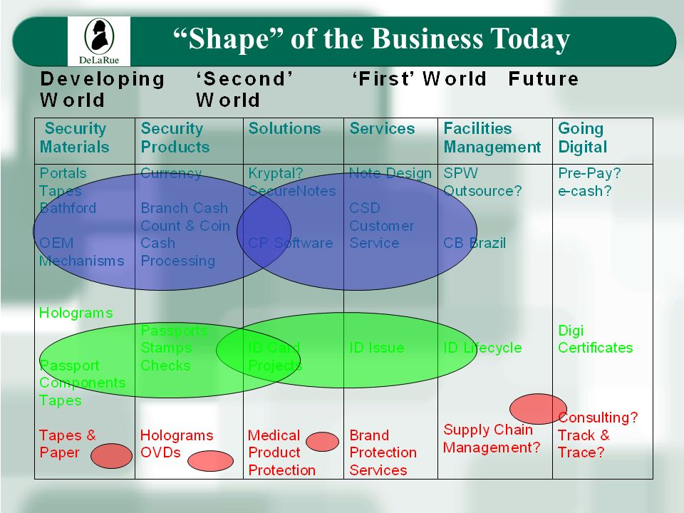 Shape of the Business Today