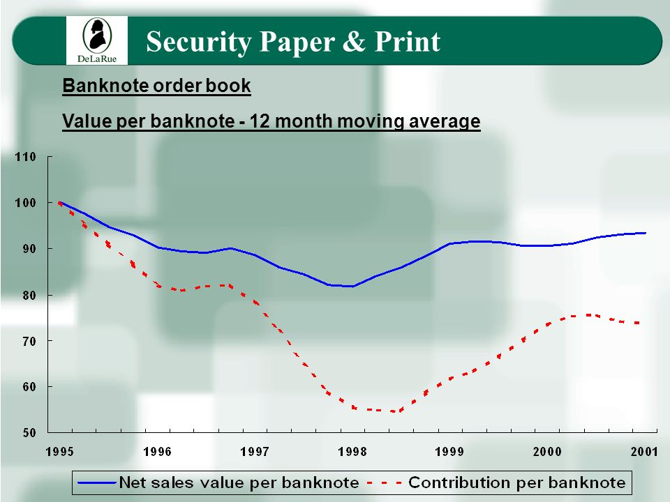 Security Paper & Print Banknote order book Value per banknote - 12 month moving average