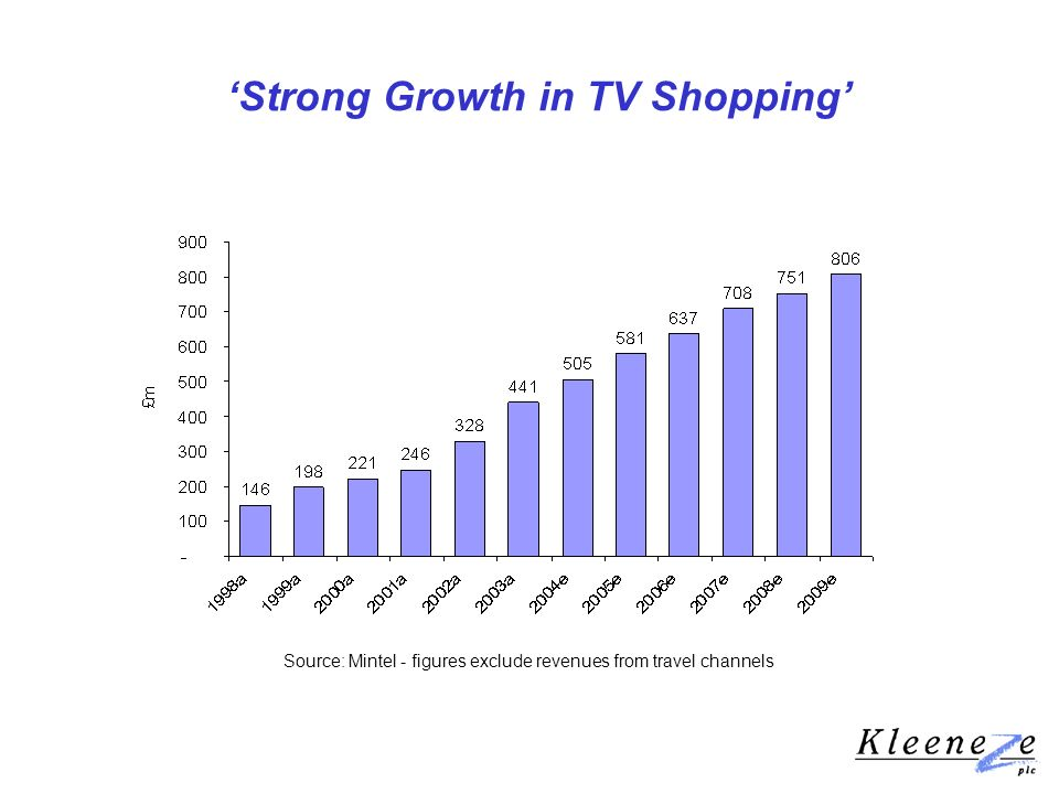 Strong Growth in TV Shopping Source: Mintel - figures exclude revenues from travel channels