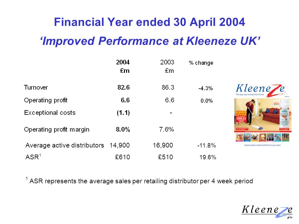 Financial Year ended 30 April 2004 Improved Performance at Kleeneze UK Average active distributors 14,900 16,900 -11.8% ASR 1 £610 £510 19.6% 1 ASR represents the average sales per retailing distributor per 4 week period