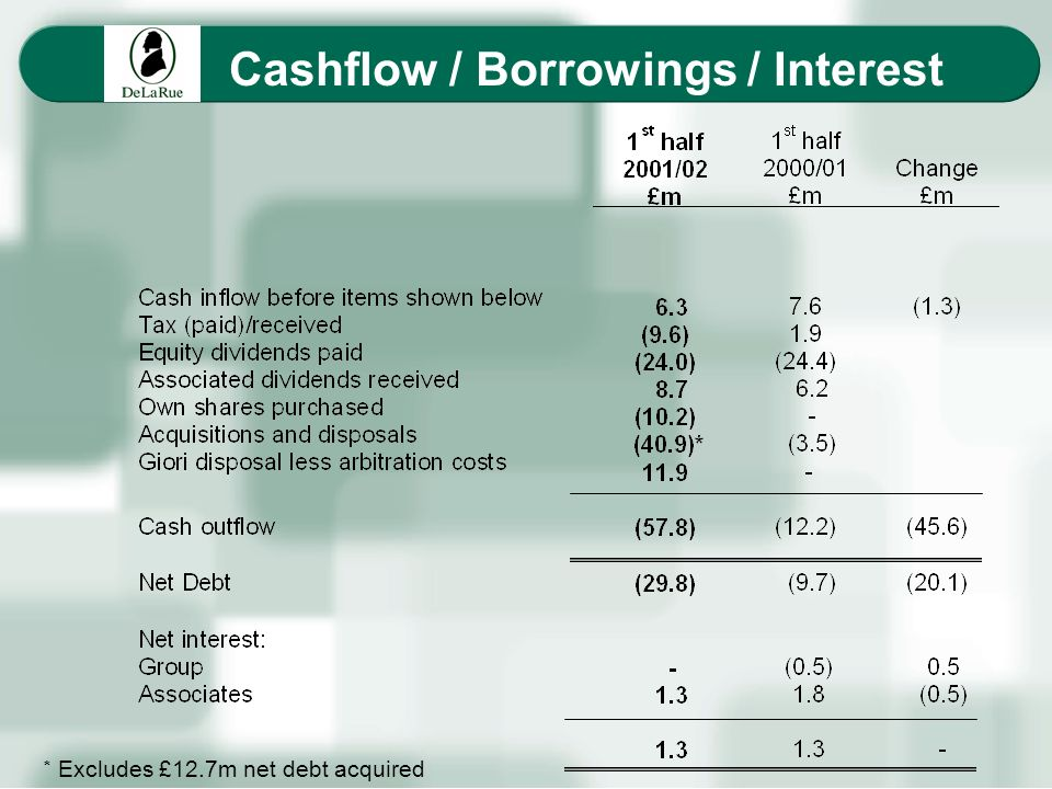Cashflow / Borrowings / Interest * Excludes £12.7m net debt acquired