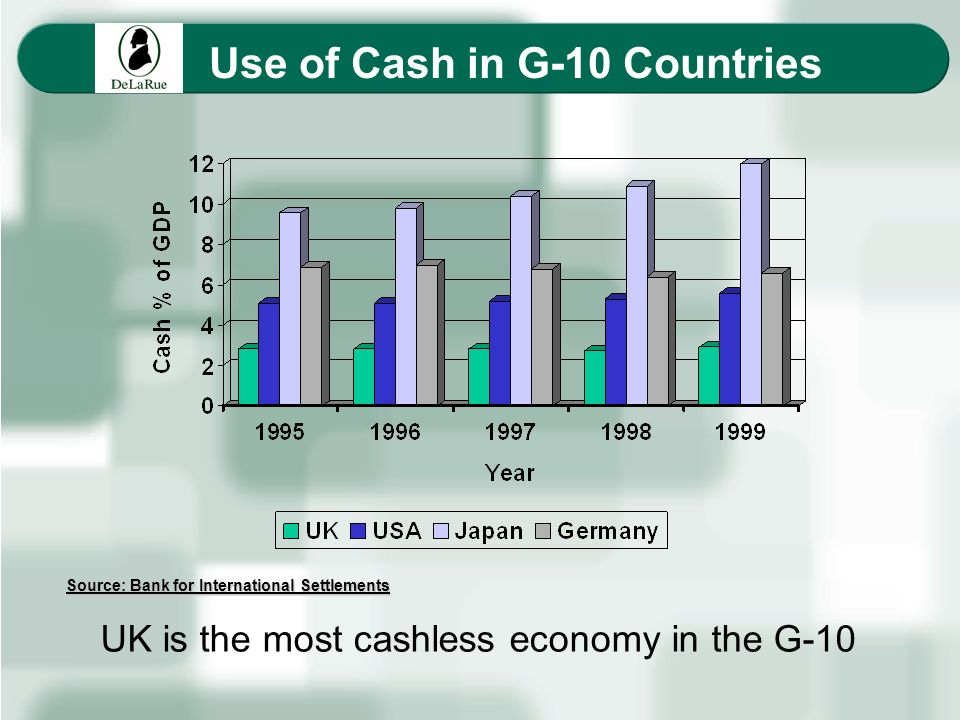 Use of Cash in G-10 Countries UK is the most cashless economy in the G-10 Source: Bank for International Settlements